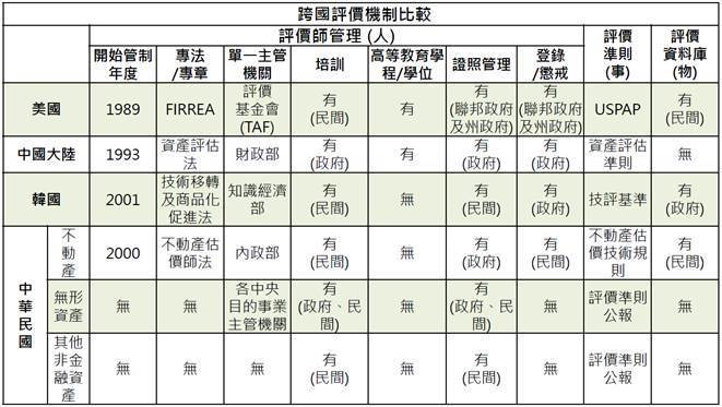 表1. 美國、中國大陸、韓國及台灣評價機制比較 (資料來源:中華無形資產暨企業評...