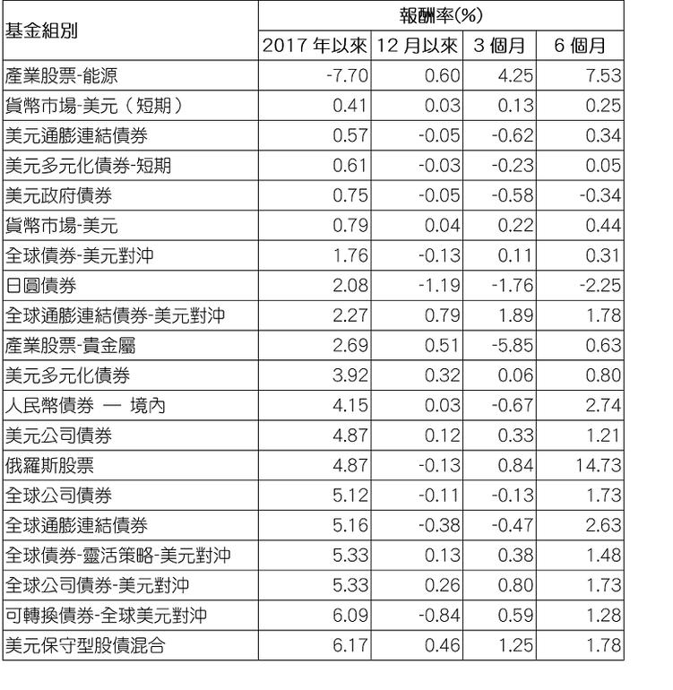 資料來源: Morningstar(晨星) / 組別平均報酬率以美元計,為所有基...