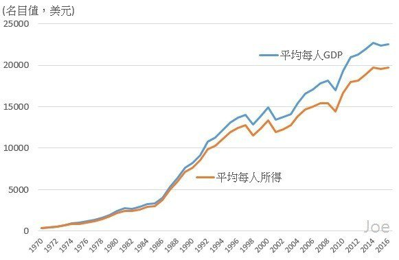 圖1:1970~2016年台灣平均每人GDP與平均每人所得變化 (資料來源:行政...