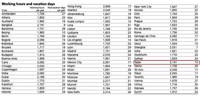 表4:全球各大城市年度工時和有薪假統計 (資料來源:https://www.ub...