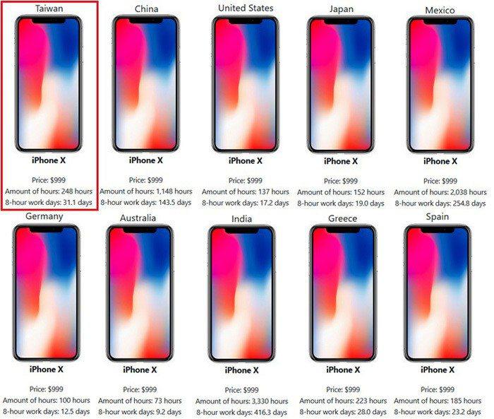表5:iPhone X在世界各國的「實質」價格(以工時衡量) (資料來源:htt...