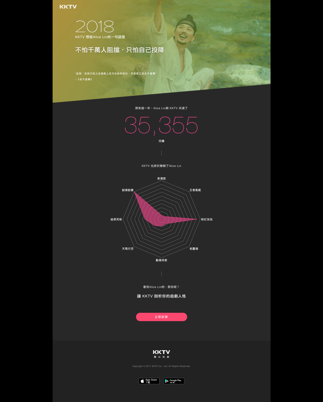 KKTV #點亮2018追劇光明燈 活動網頁,分析一年內追了多少劇。圖/KKTV...