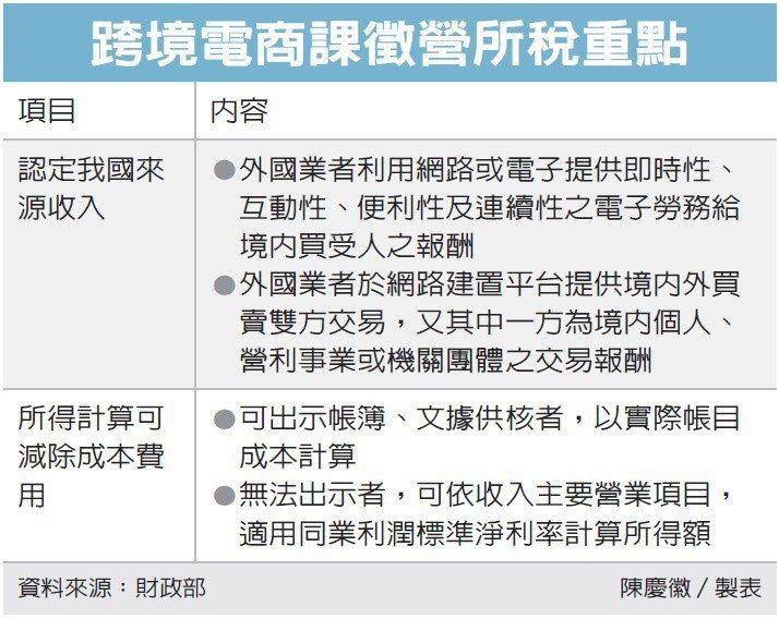 跨境電商課稅 淨利率訂30% | 稅務法務 | 產經 | 聯合新聞網
