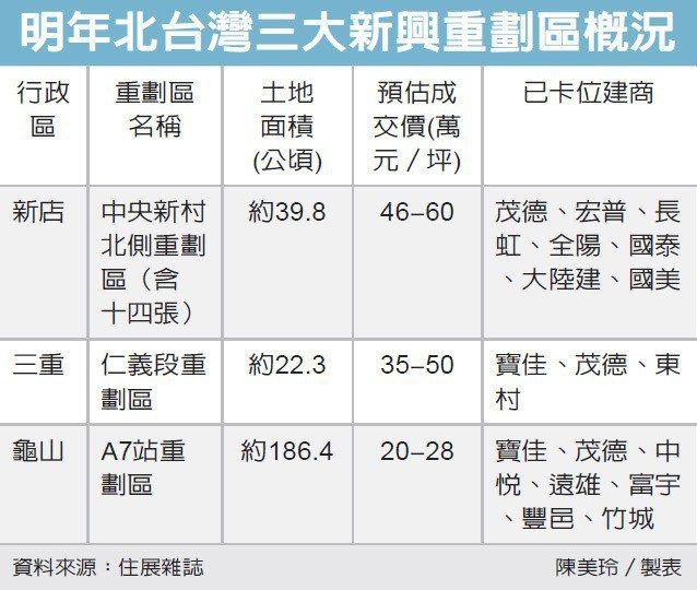 明年北台灣三大新興重劃區概況。