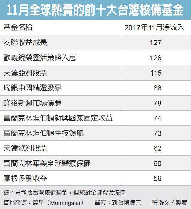 11月全球熱賣的前十大台灣核備基金。