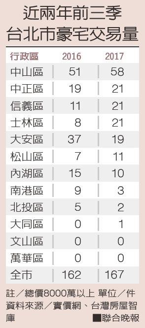 近兩年前三季台北市豪宅交易量資料來源/實價網、台灣房屋智庫