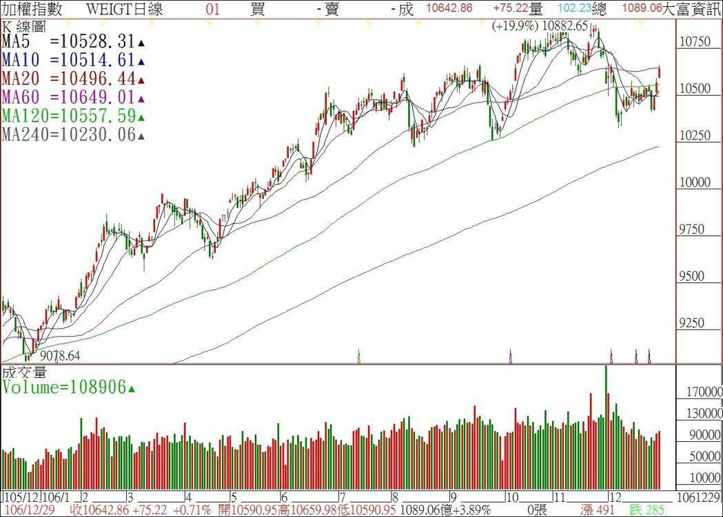 台股6線上萬,到29日封關日止,市值增加4.56兆元或16.7%。 圖/大富資訊