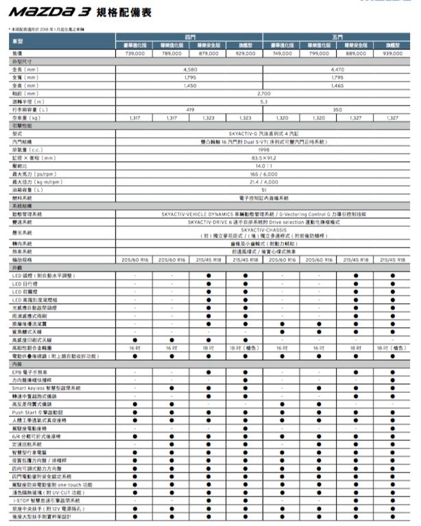 圖為正18年Mazda3規配表。 台灣馬自達汽車提供