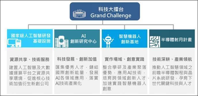 圖二、科技部人工智慧發展與推動策略 (資料來源:科技部)