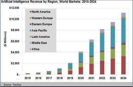 Artificial Intelligence Revenue by Regio...