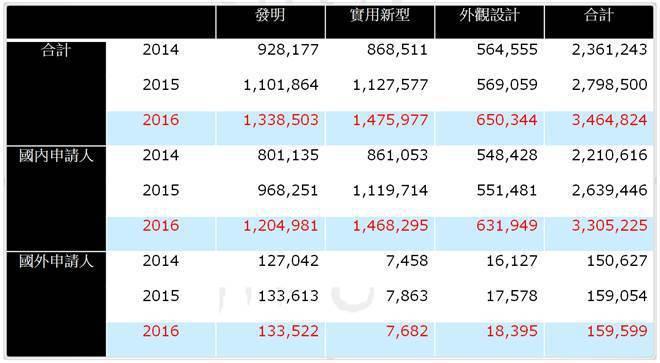 圖1. 中國近年專利申請量增長情形 (資料來源:「大陸專利申請實務發展與因應對策...