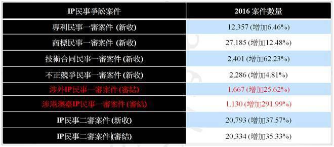 圖2. 中國近年IP爭訟案件增長情形 (資料來源:「大陸專利申請實務發展與因應對...