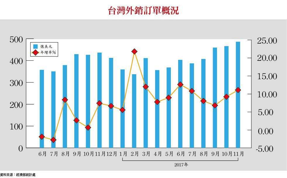 台灣外銷訂單概況