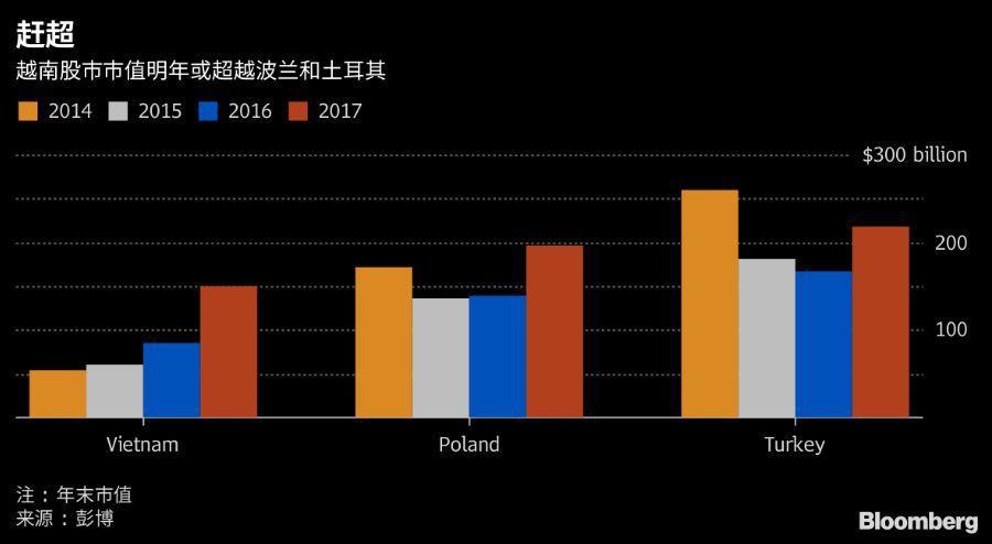 表二:左為越南,中為波蘭,右為土耳其。(圖/彭博資訊)