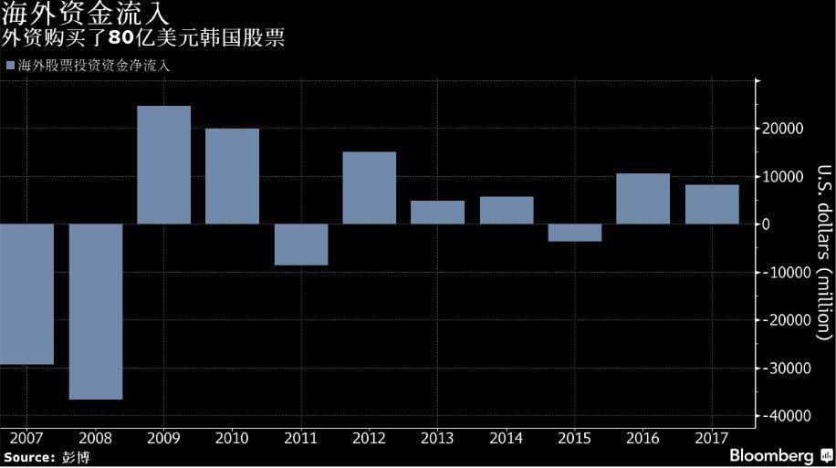 表六:外資今年買超韓股(圖/彭博資訊)