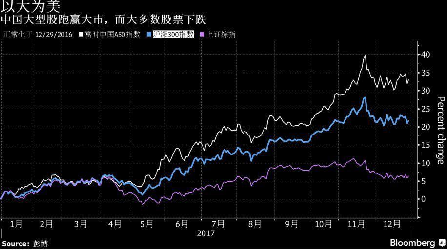 表四:中國大型股(如富時中國A50指數所示)領先大盤,大多數股票卻下跌。(圖/彭...