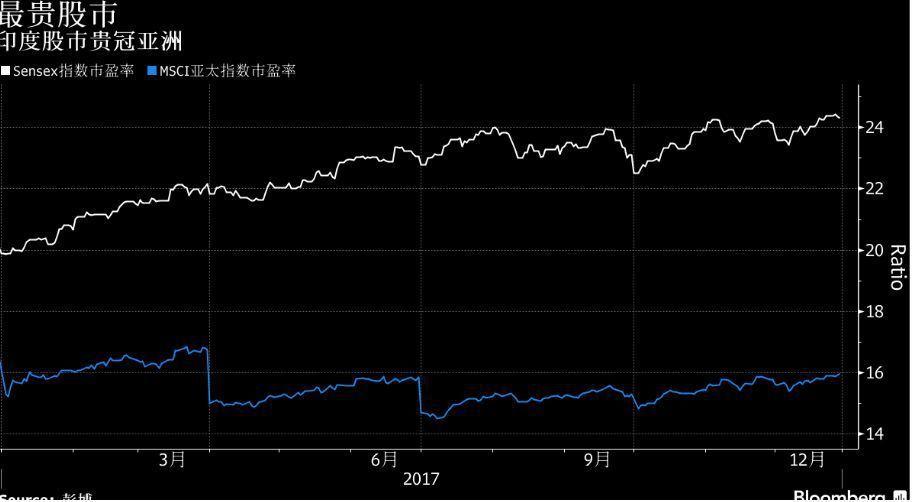表五:印度股市本益比冠亞洲。(圖/彭博資訊)