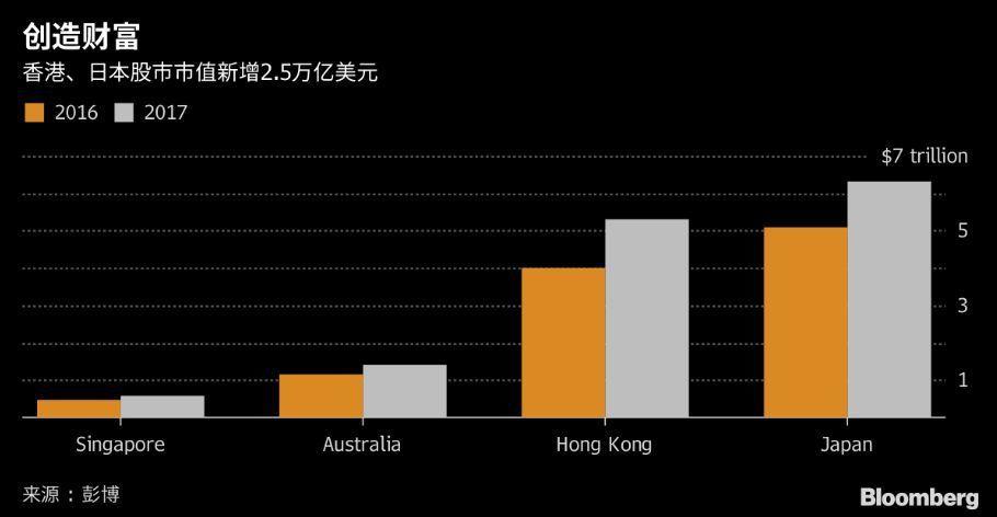 表三:港、日股市新增2.5兆美元市值(圖/彭博資訊)