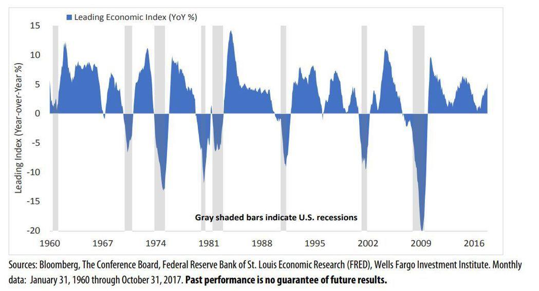 表五:經濟研究聯合會領先指標,能研判經濟成長是否將陷入衰退。(資料來源:Mark...