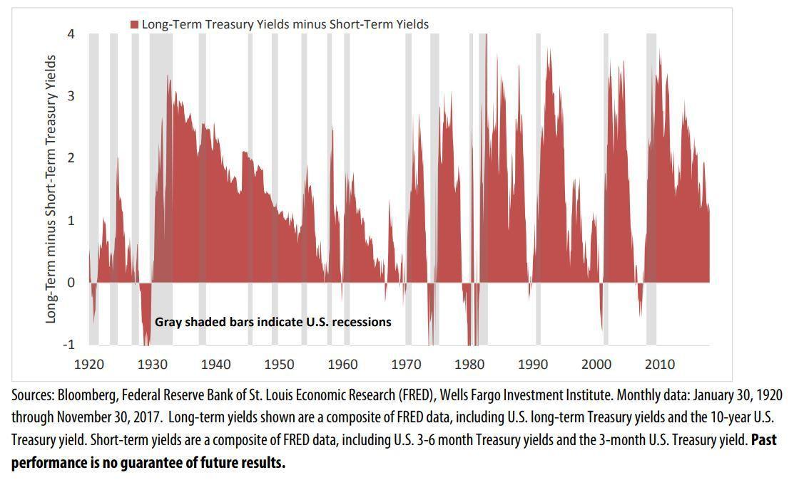 表四:美債值利率曲線,是可靠的經濟成長指標。(資料來源:MarketWatch)
