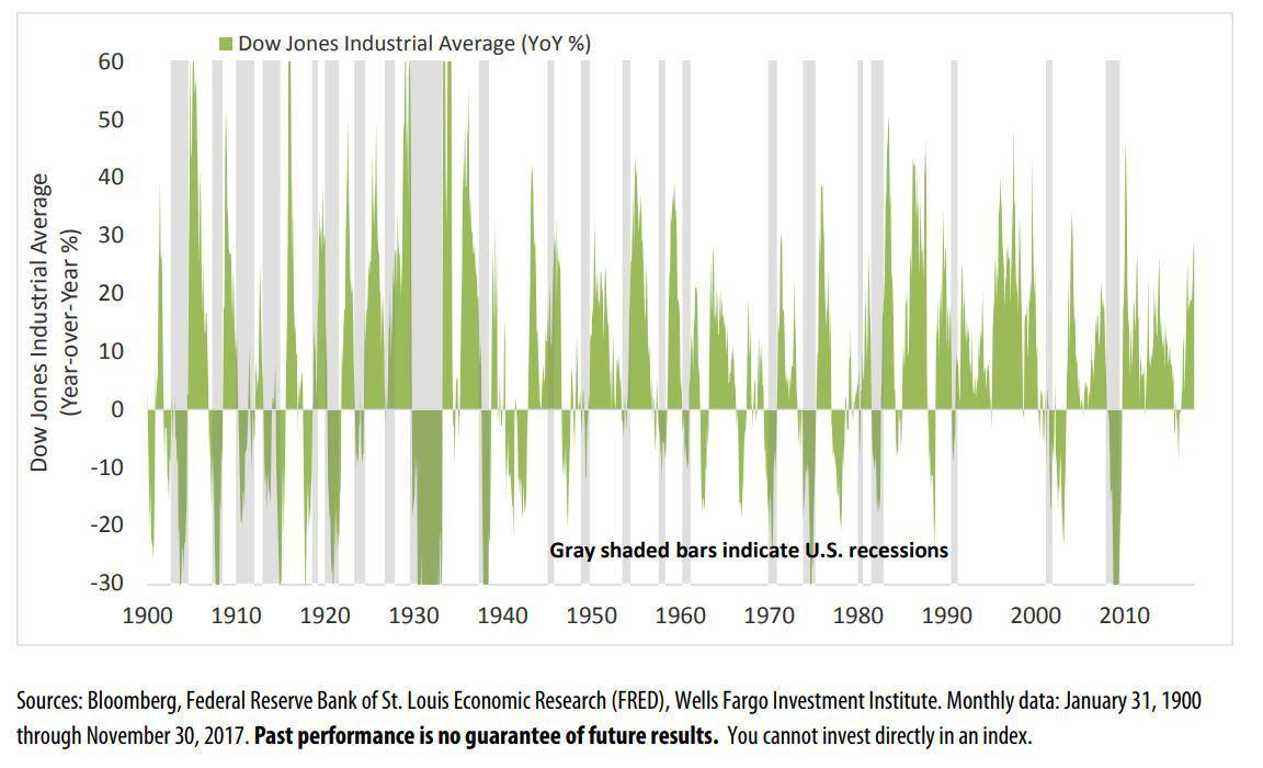 表一:美股道瓊指數可作為經濟衰退的領先指標。(資料來源:MarketWatch)