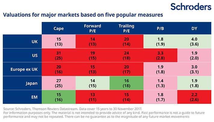 表二:美股本益比是各股市最高。(資料來源:MarketWatch)