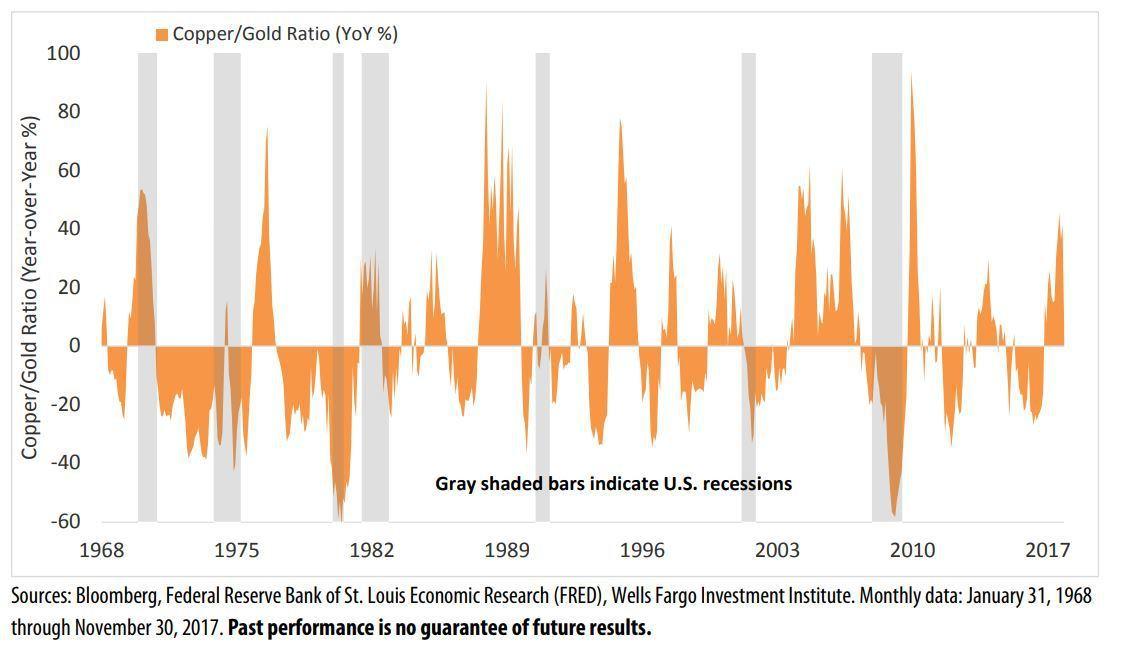 表三:銅價與金價的比率,可作為經濟的警報系統。(資料來源:MarketWatch...