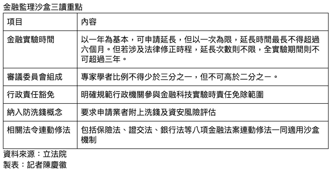 金融監理沙盒法案三讀重點。 記者陳慶徽/製表