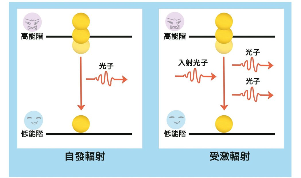 另一種可能是用特定波長的光子來照射原子,刺激原子釋放出與原波長相同的幅射,也就是...