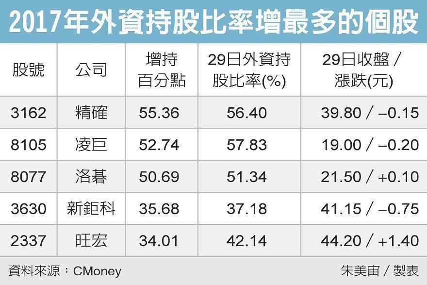 2017年外資持股比率增最多的個股 圖/經濟日報提供