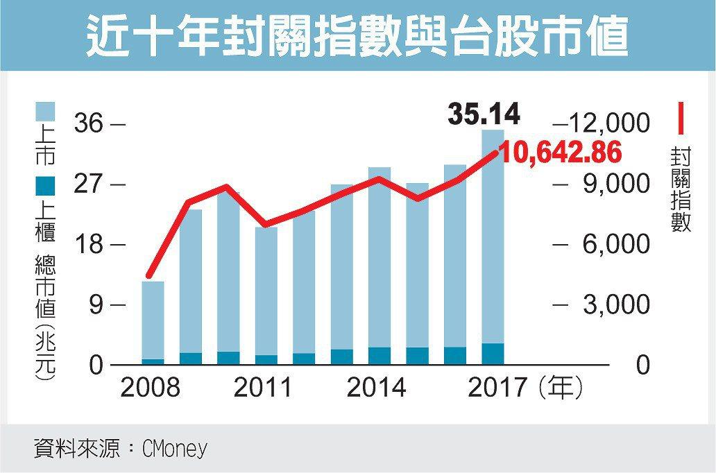 近十年封關指數與台股市值 圖/經濟日報提供