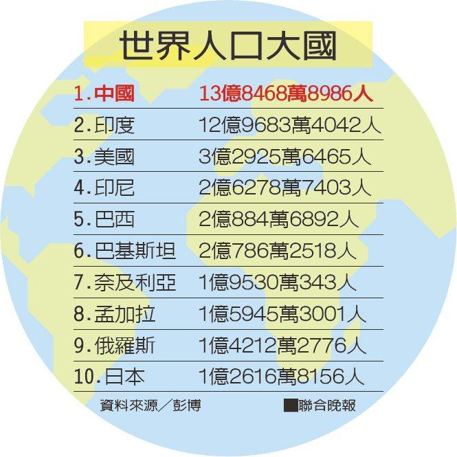 世界人口大國資料來源╱彭博
