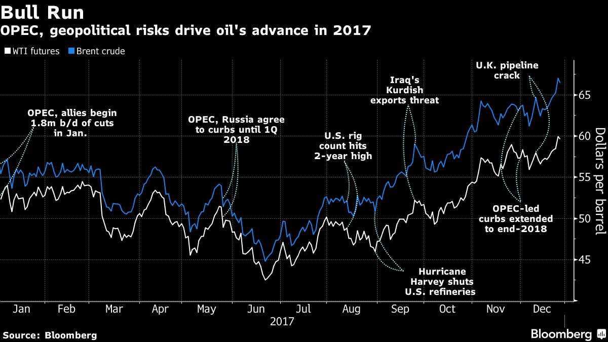 1.2017年國際油價震盪走堅(美元/桶) 2.OPEC開始減產 3.元月 ...