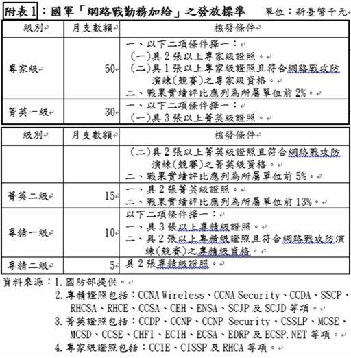 國軍網路戰勤務加給發放標準表。翻攝立法院預算中心資料