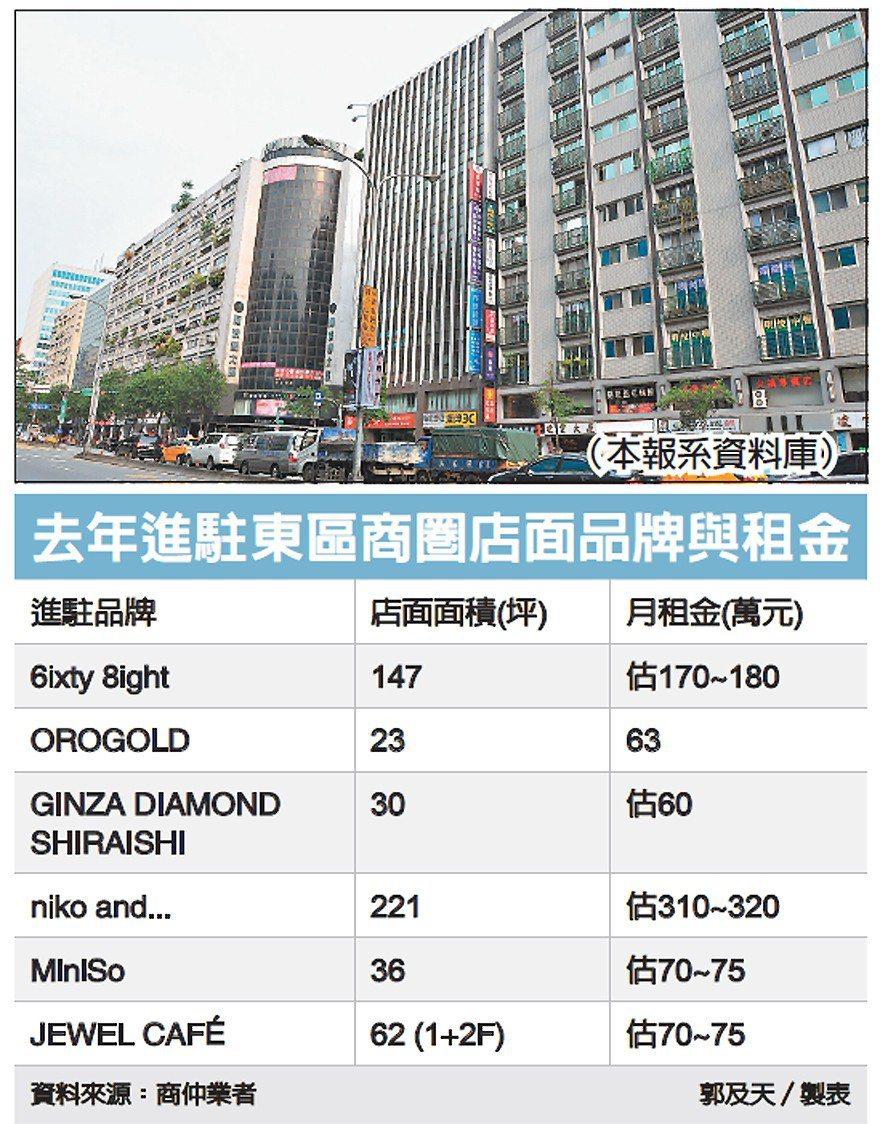 去年進駐東區商圈店面品牌與租金 圖/經濟日報提供