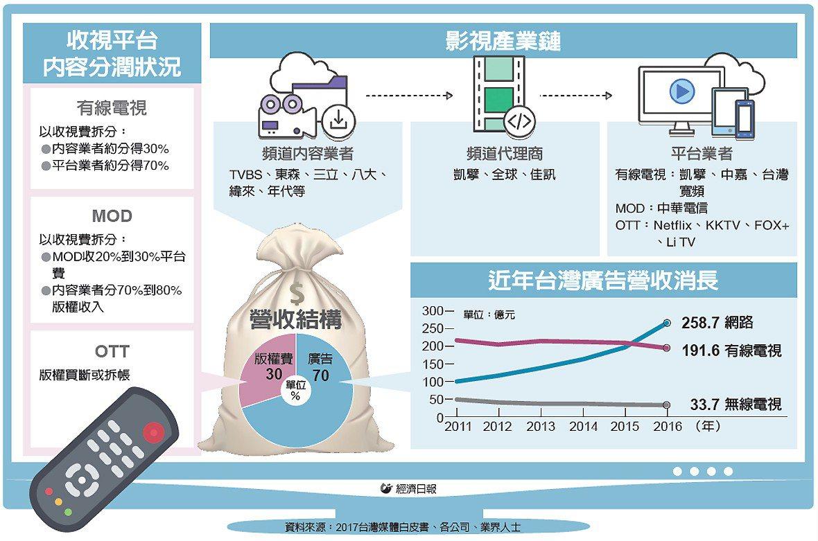 收視平台內容分潤狀況、影視產業鏈、營收結構、近年台灣廣告營收消長 圖/經濟日報提...