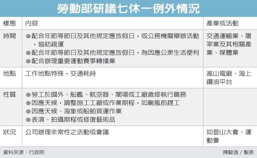 勞動部研議七休一例外情況 圖/經濟日報提供