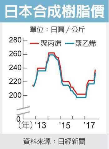 日本合成樹脂價 圖/經濟日報提供
