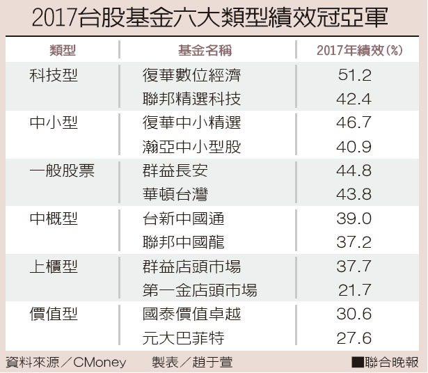 2017台股基金六大類型績效冠亞軍資料來源/CMoney 製表/趙于萱