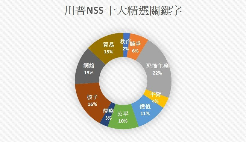 資料來源/2017NSS(作者自製)