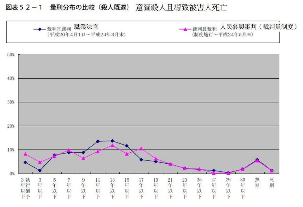 表1/日本「殺人致死」案,職業法官和裁判員制度的刑期比較。 取自《裁判員裁判実施...