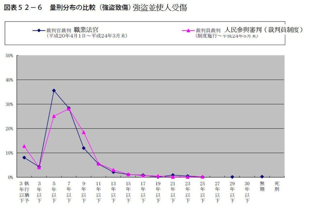 表2/日本「強盜錢財並使人受傷」案,職業法官和裁判員制度的刑期比較。 取自《裁判...