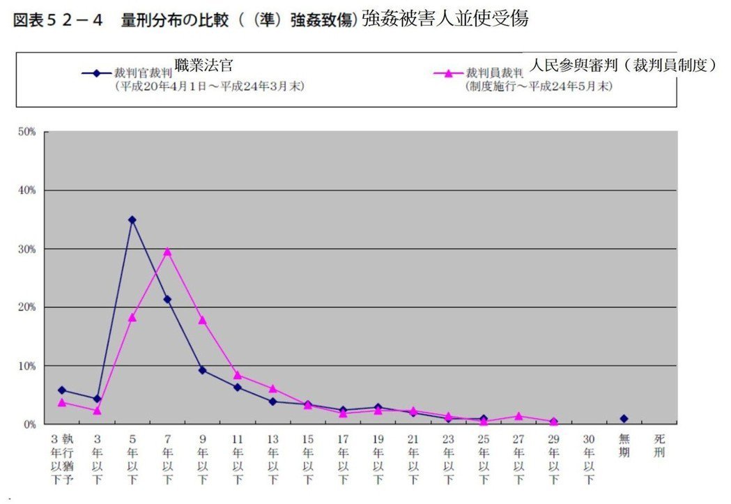 表3/日本「強姦被害人並使受傷」案,職業法官和裁判員制度的刑期比較。 取自《裁判...