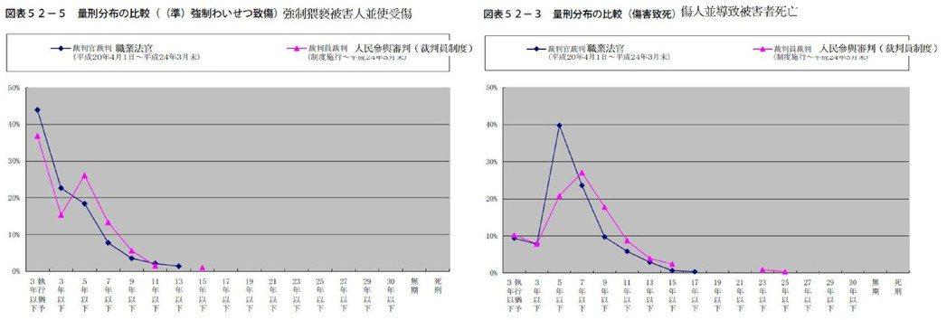 表4/日本「強制猥褻被害人並使受傷」和「傷人並導致被害者死亡」案,職業法官和裁判...