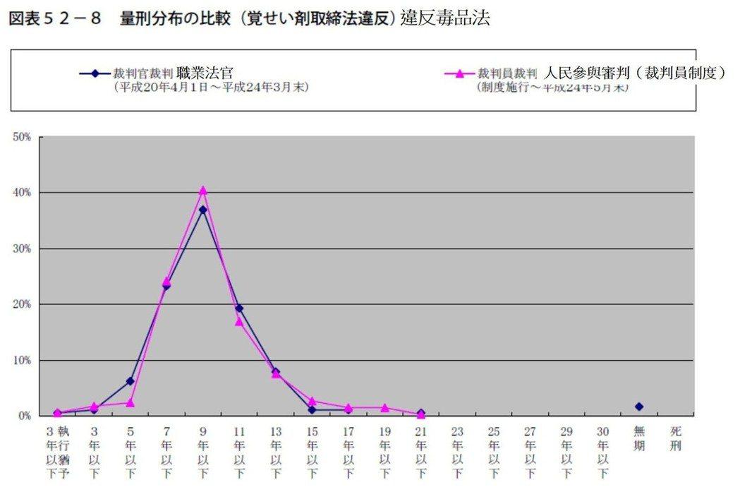 表5/日本「違反毒品法」案,職業法官和裁判員制度的刑期比較。 取自《裁判員裁...