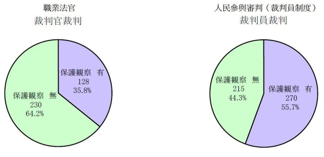表6/日本職業法官和裁判員制度實施「保護觀察」措施的比較。 取自《裁判員裁判実施...