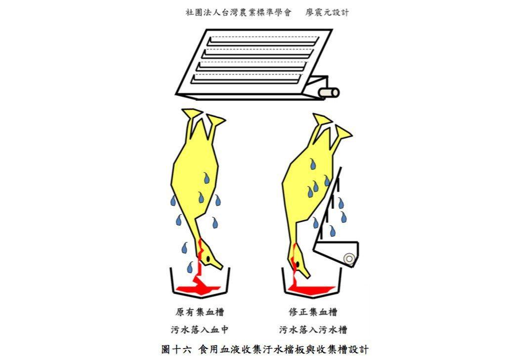 圖:食用禽血收集設備改善設計,以擋板將污水與血液分離,讓禽血血液的污染降至最低。...