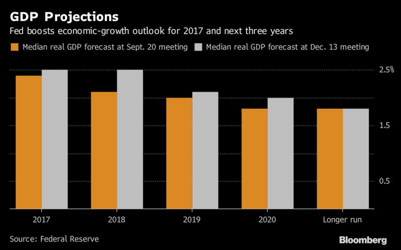 Fed 9月(橘色)和12月(灰色)開會對美國經濟成長的預測中值。(圖/彭博資訊...