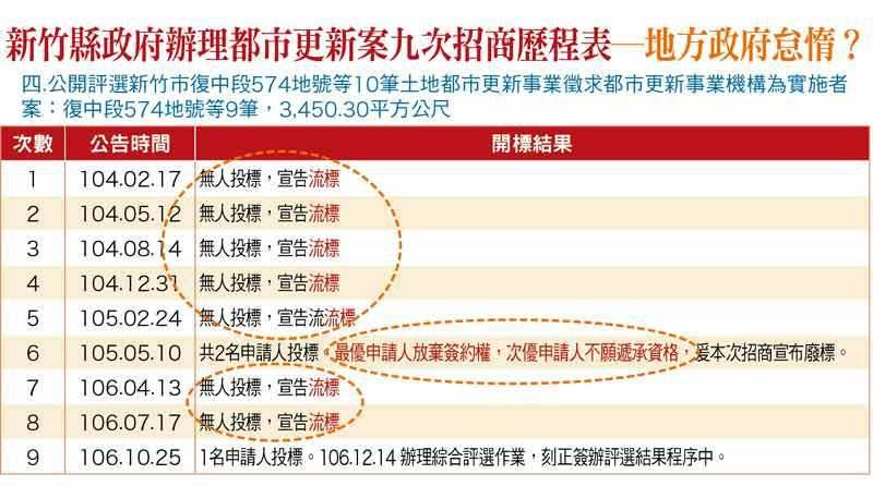 新竹縣政府辦理都市更新案九次招商歷程表