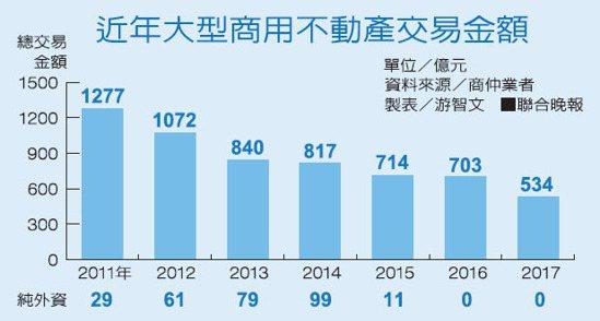 近年大型商用不動產交易金額 資料來源/商仲業者  製表/游智文